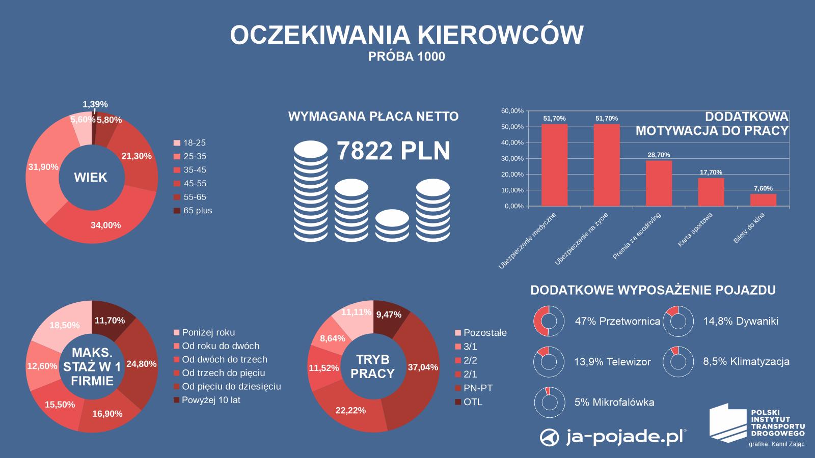 infografika PITD o badaniu oczekiwań kierowców