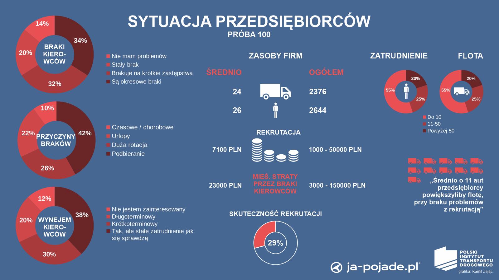 infografika PITD o badaniu sytuacji przewoźników
